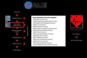 PADI Chart OWSI