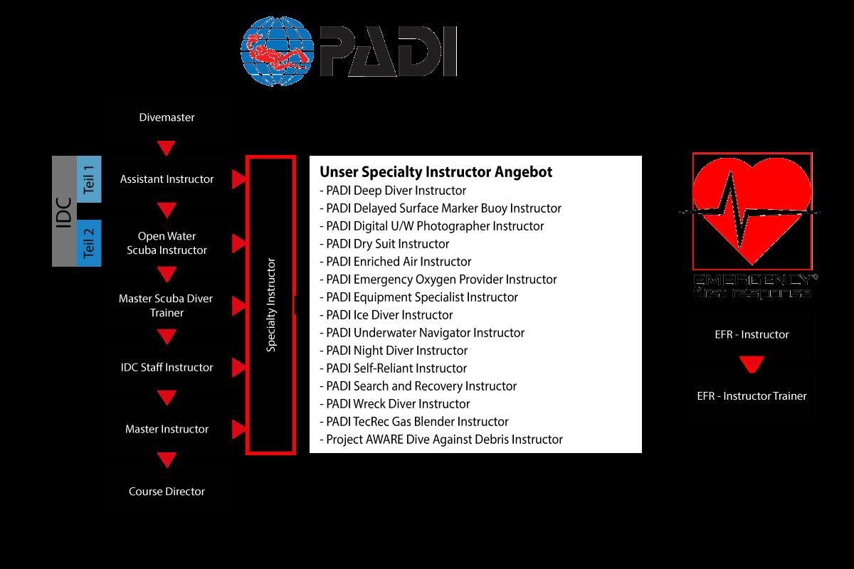PADI Chart SI